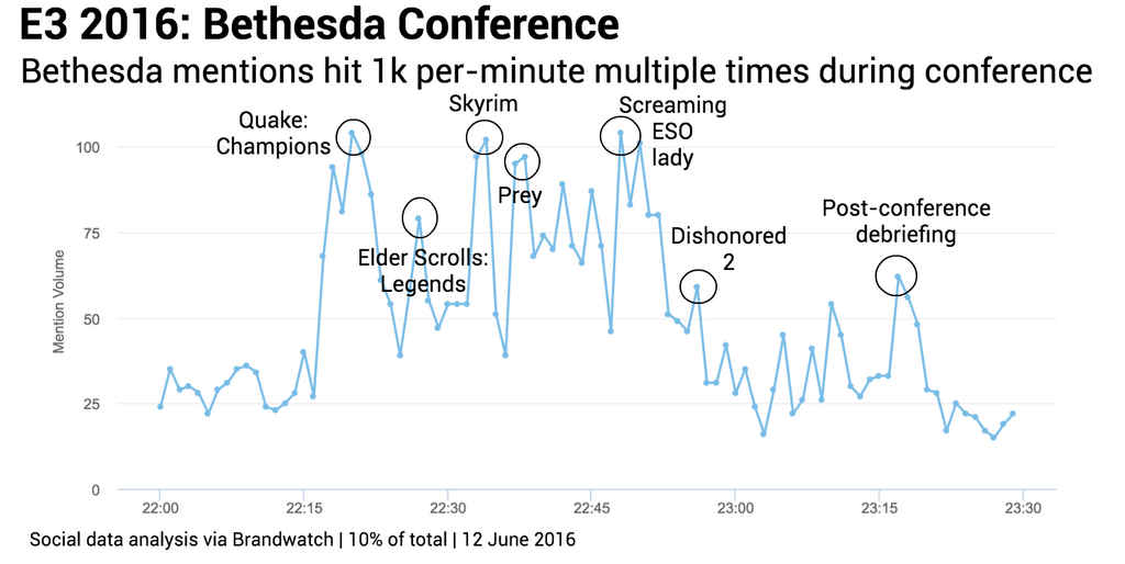Conference spikes Bethesda 2