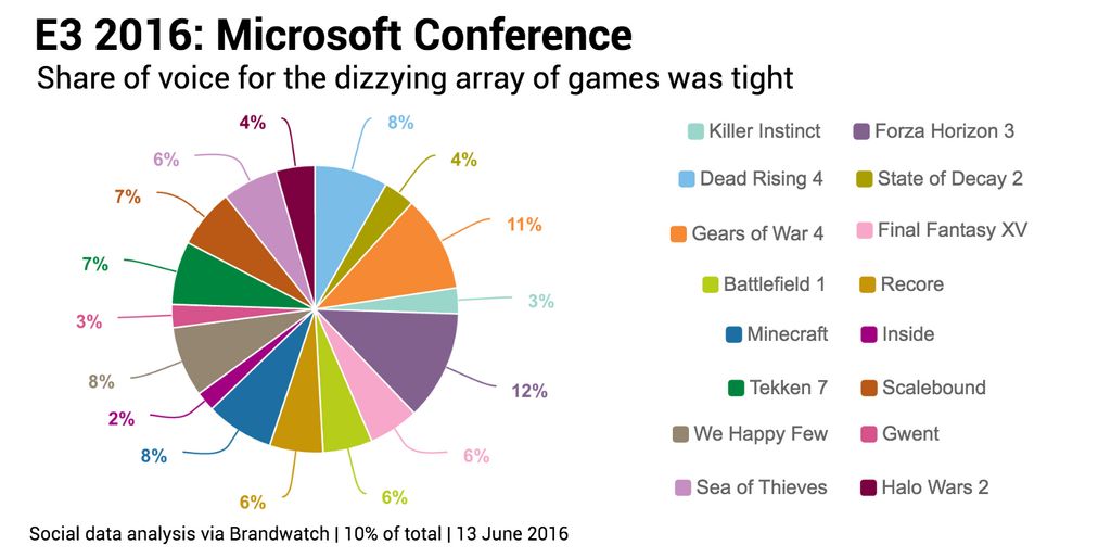 Most mentioned game pie