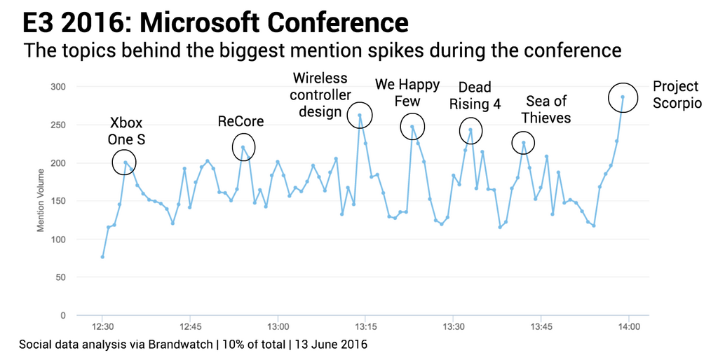 Most mentioned moments Microsoft