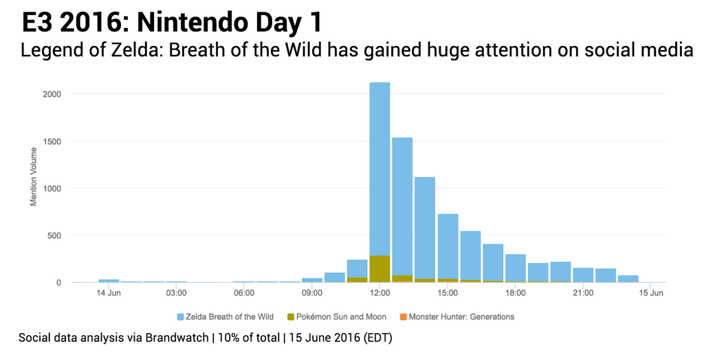 Nintendo day 1 mentions games