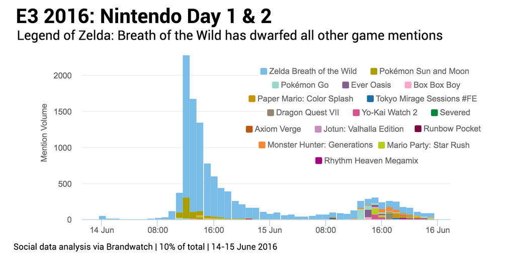 Nintendo games mentions for days 1 and 2