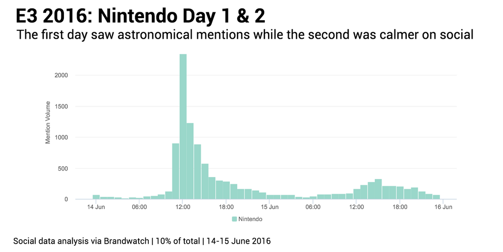 Nintendo mentions for days 1 and 2