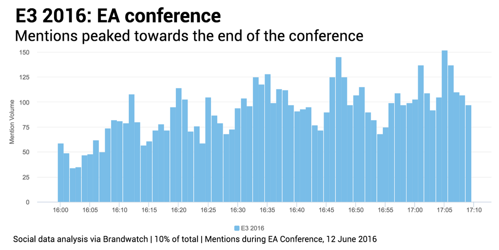 Overall EA Conference volumes