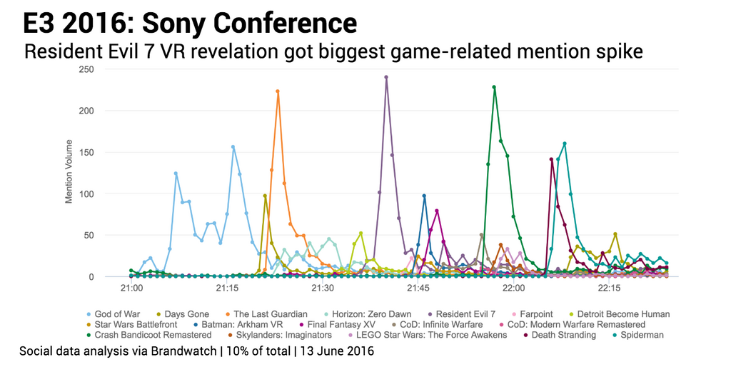 Sony game mention spikes