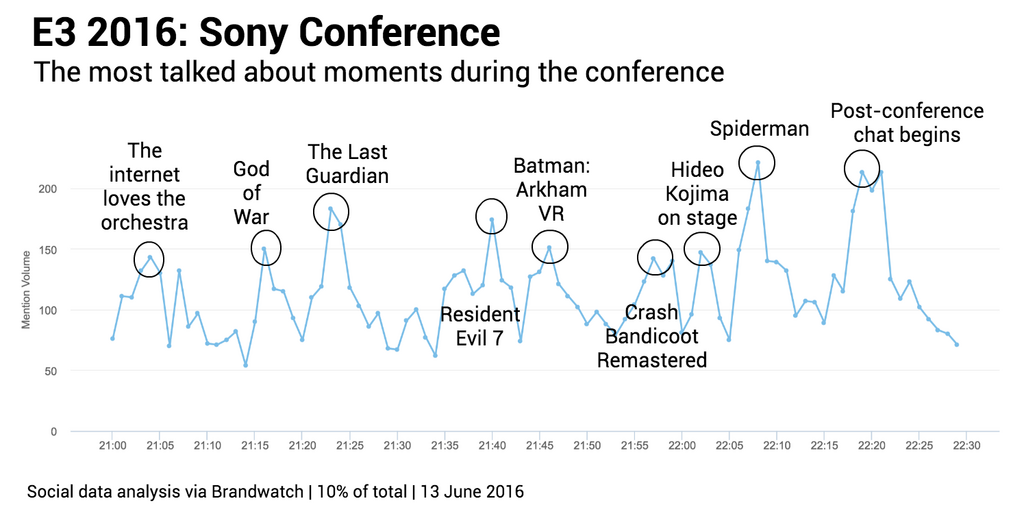 Sony most talked about moments