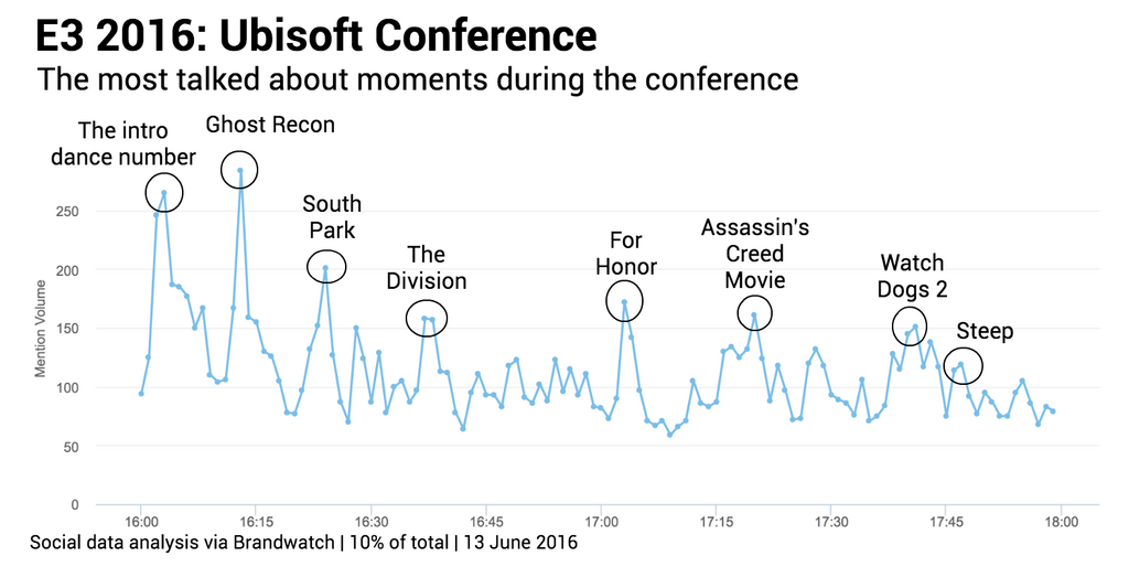 Ubisoft most mentioned moments