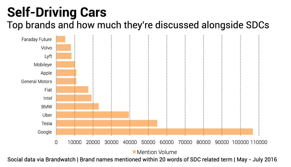 SelfDriving cars brands