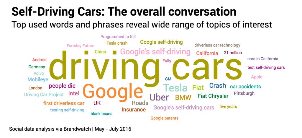 Topic self driving cars
