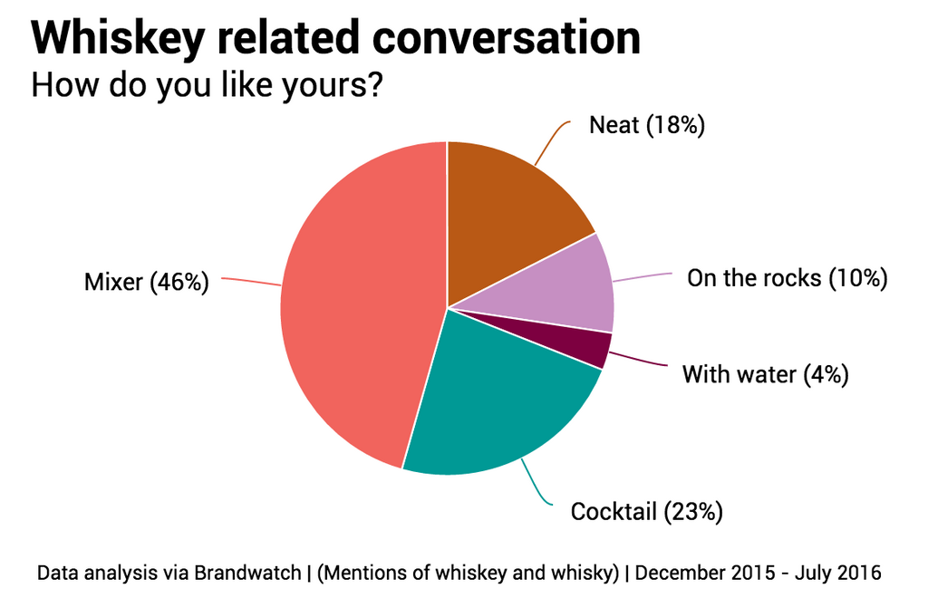 whisky-drinkers-how