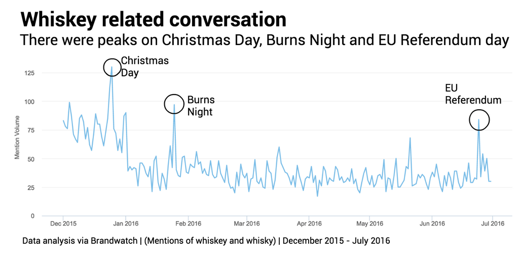 whisky-related-conversation