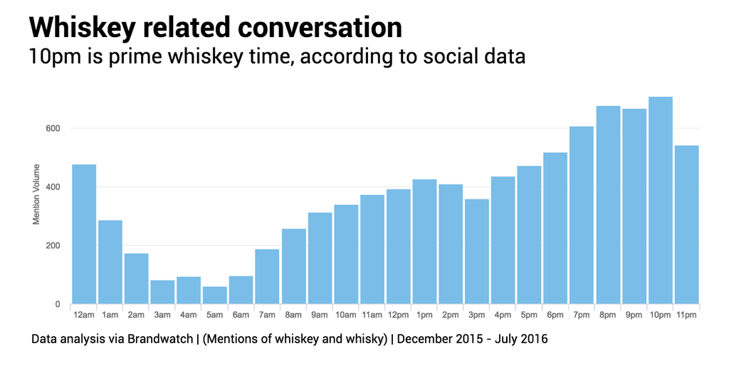 whisky-drinkers-time-of-day