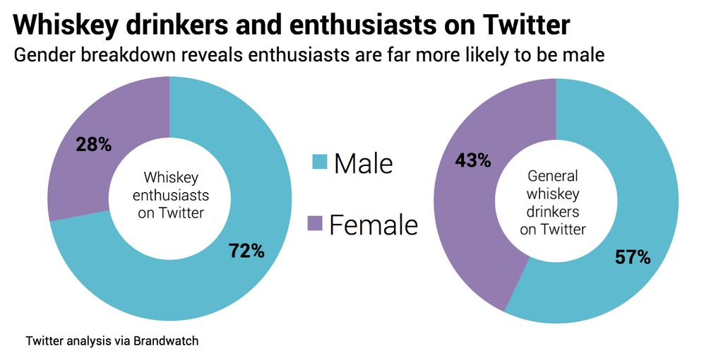 whiskey-drinkers-vs-enthusiasts-gender