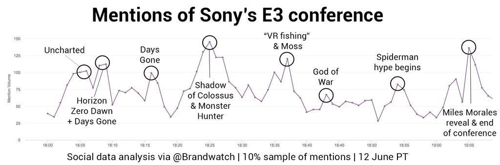 E3 Live Blog