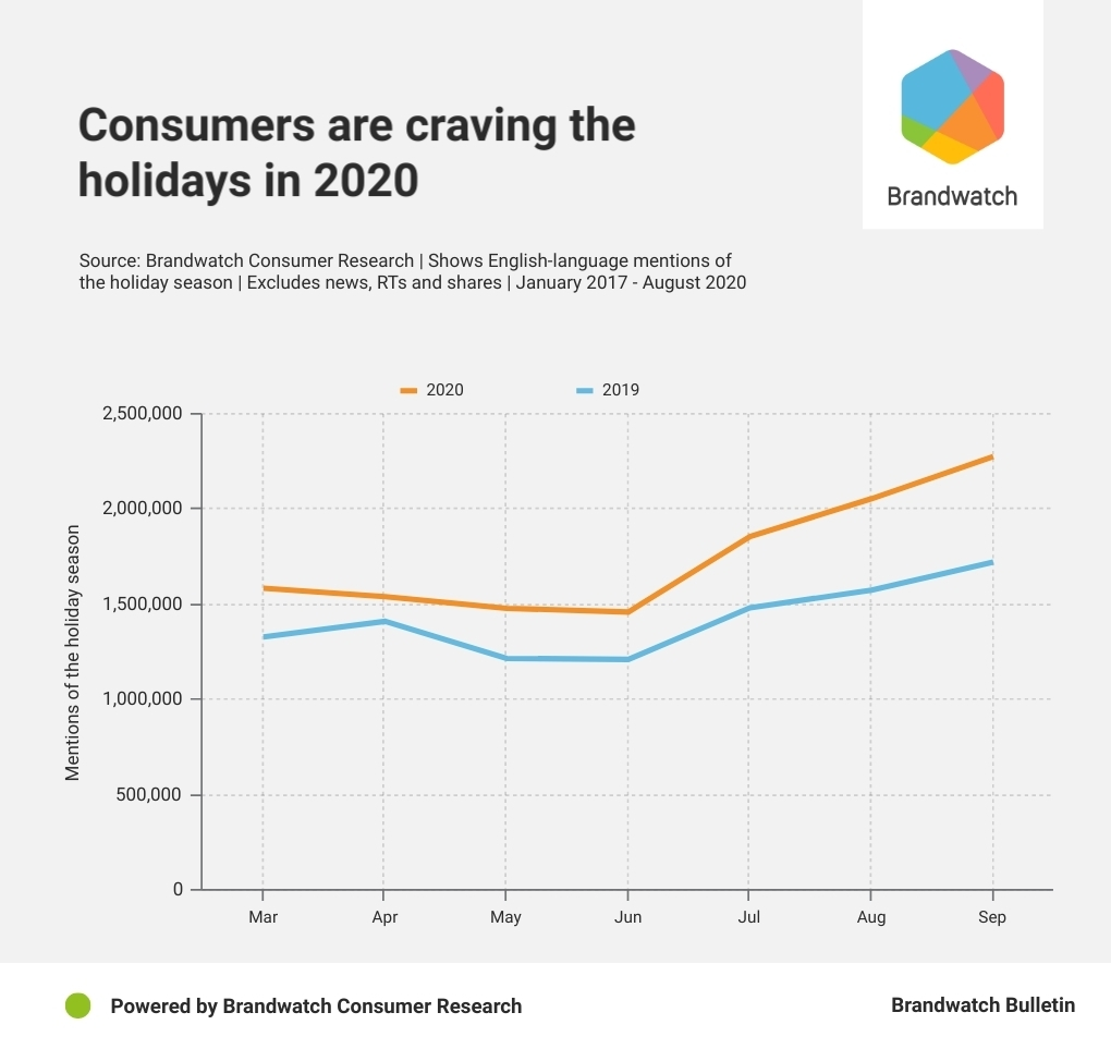 Consumer Shopping Christmas 2020 Booming Consumers Have Ramped Up Preparation For The Holidays Early in