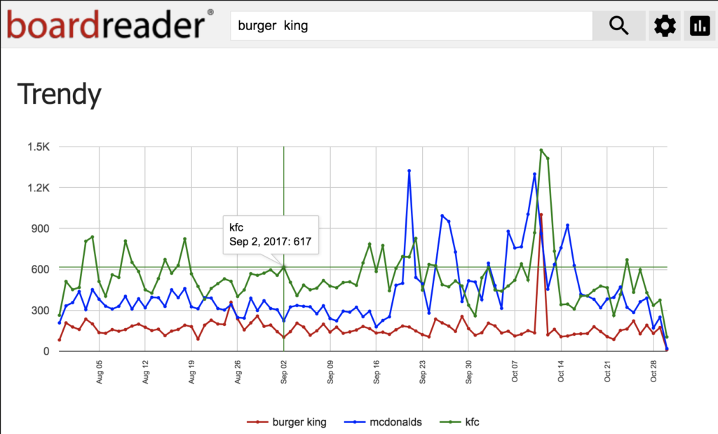 A brand mention monitoring chart from Boardreader