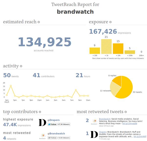 TweetReach is social media listening for twitter