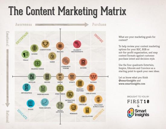 content-matrix-