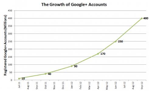 Google+Account-Growth-490x301