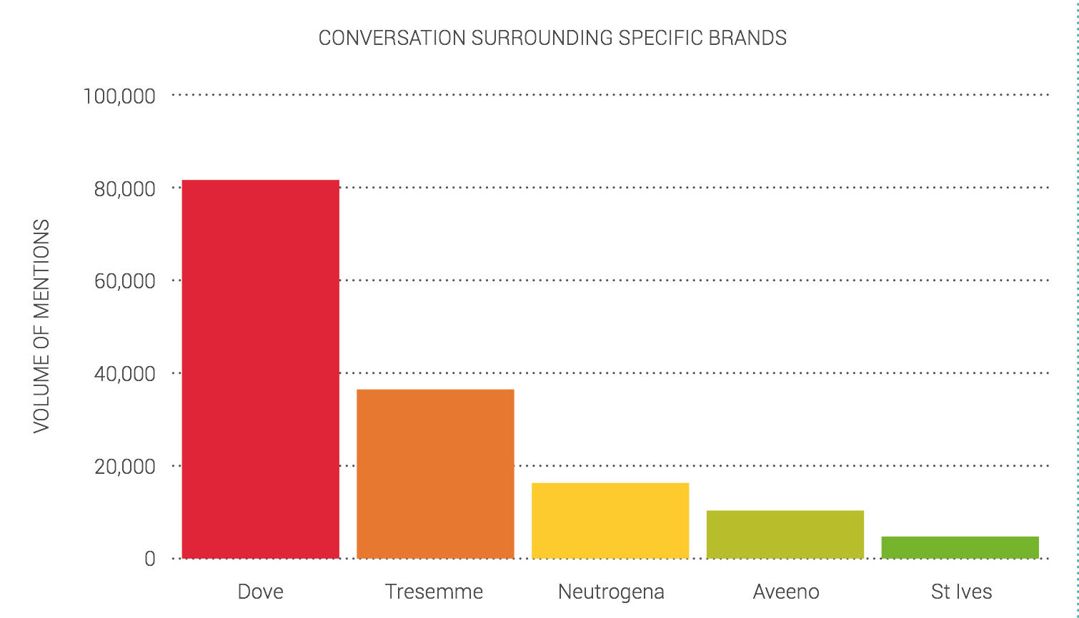 Dove - smashing it in the social conversation stakes
