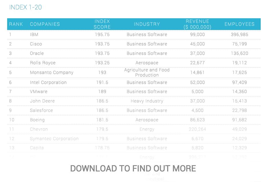 B2B Social Media Index