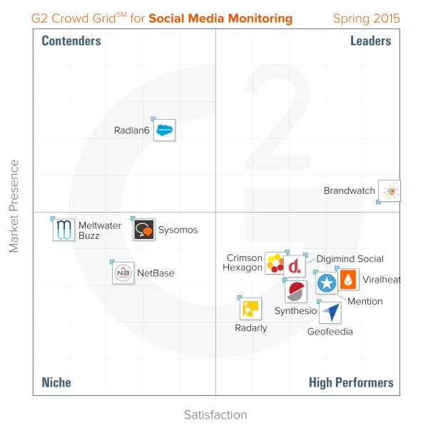 best-social-media-monitoring-spring-2015-g2-crowd-600x600