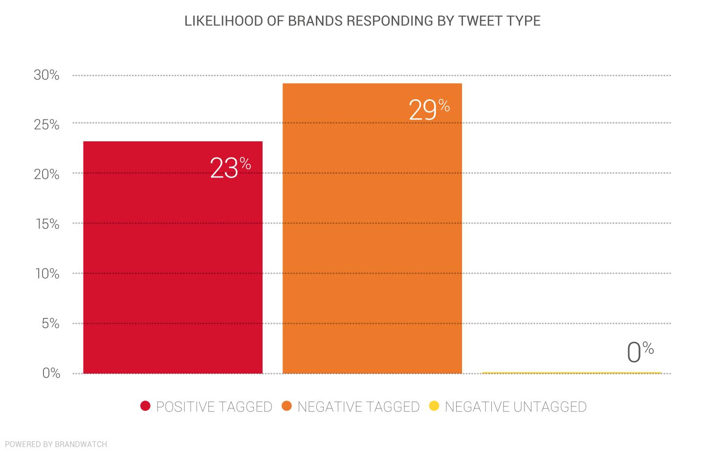 Brand responsiveness final_BW