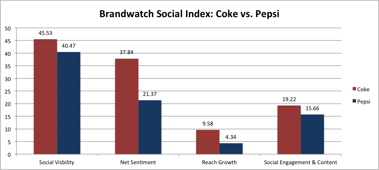 analysis on cocacola market Coca-cola: ansoff matrix  going back to the example of coca-cola, the firm's emphasis on market penetration and other non-diversification strategies therefore.