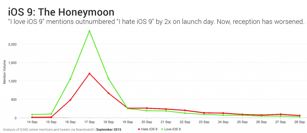 !ios9 honeymoon