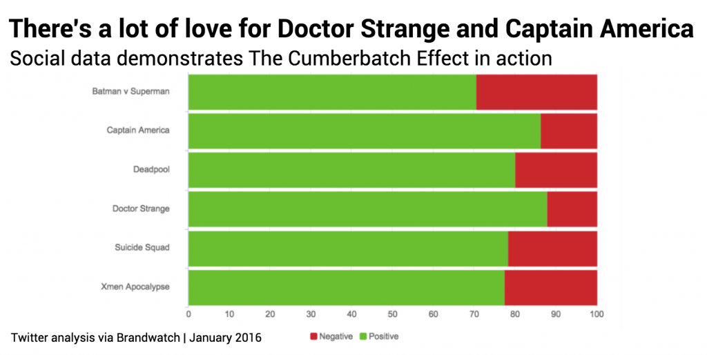 Doctor Strange love
