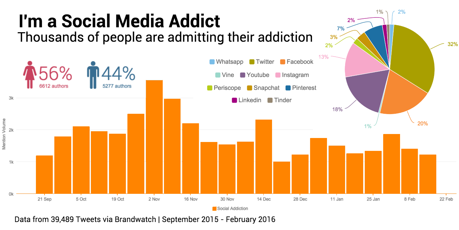 technology addiction the facts If you observe significant negative issues with your kids' use of media and technology (for example: it's harming their mental health.