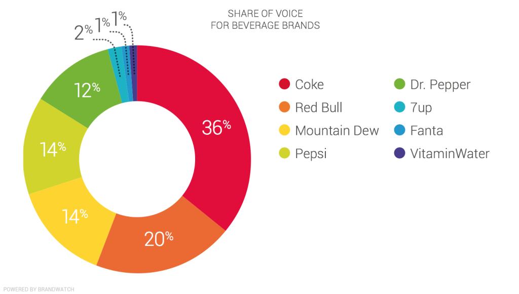 brandwatch share of voice
