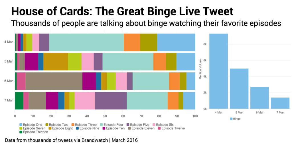 Binge tweeters