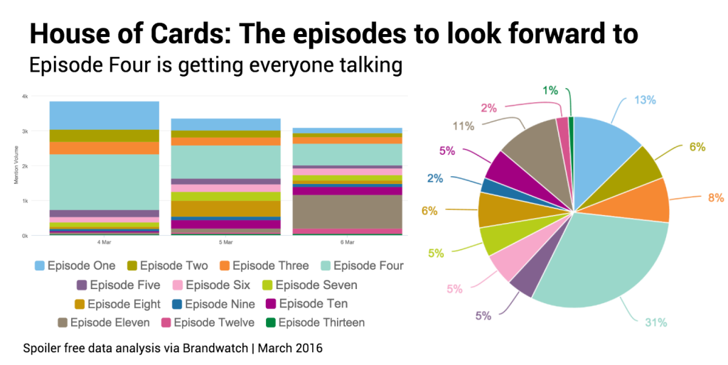 Chart 3 for article episodes