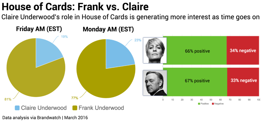 House of cards chart 2 for article