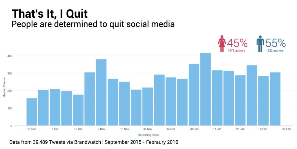 quitting social media chart