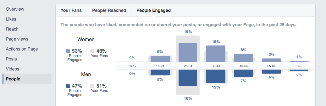 Screenshot of the Facebook Insights tool showing gender demographic information