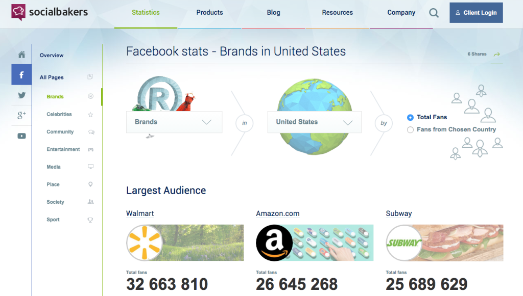 Social Bakers Facebook analytics dashboard