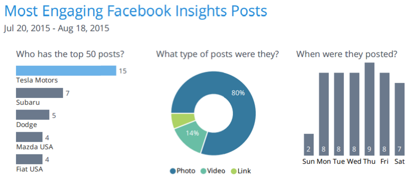 Rival IQ dashboard showing most engaging Facebook posts