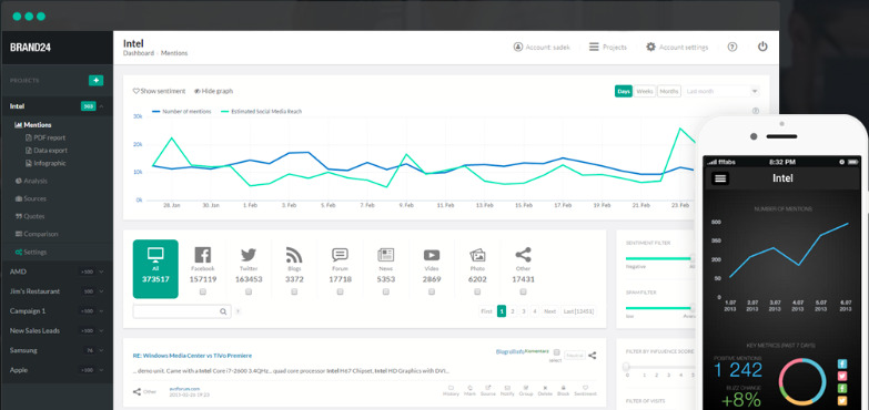 A brand24 Facebook analytics dashboard