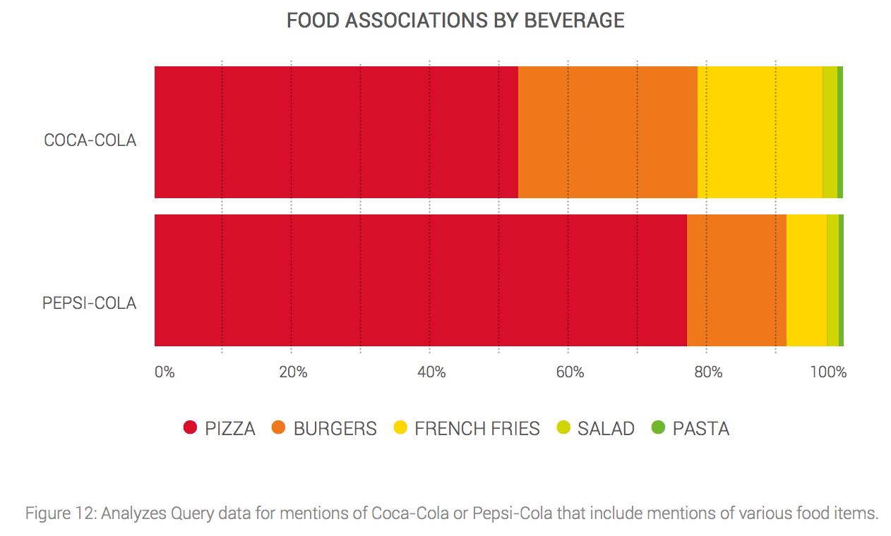 Gráfico con inteligencia competitiva sobre Coca Cola y Pepsi