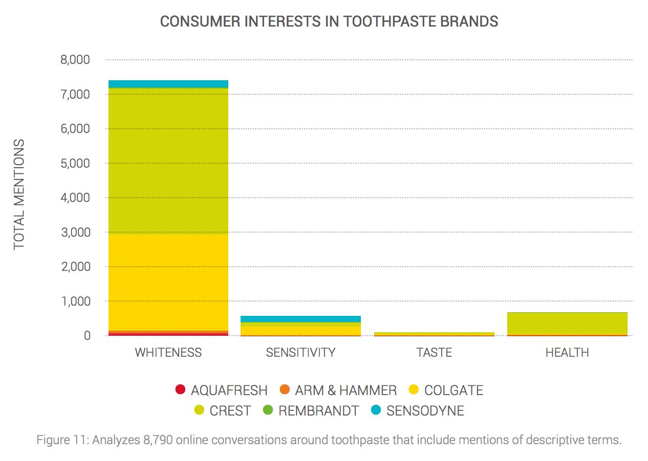 Gráfico con inteligencia competitiva sobre dentríficos