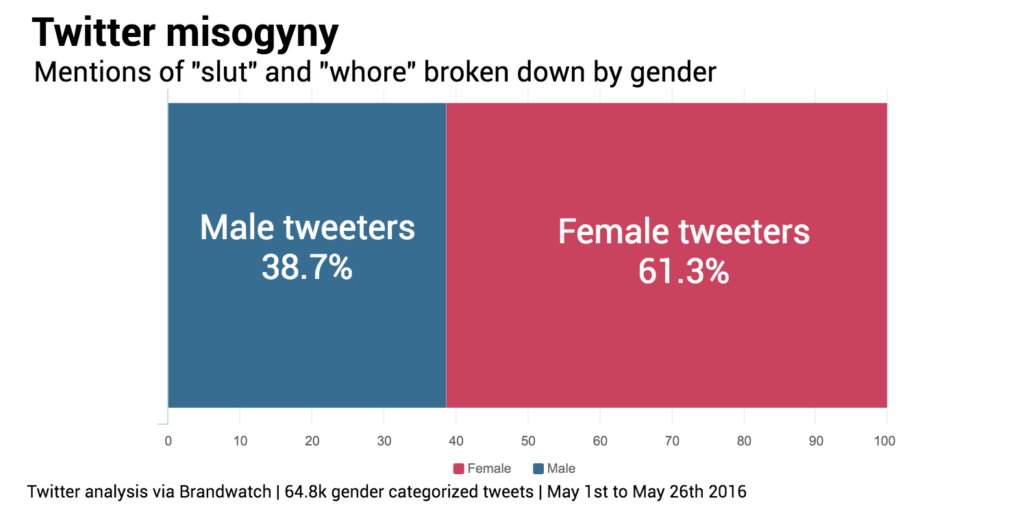 Gender breakdown slut whore