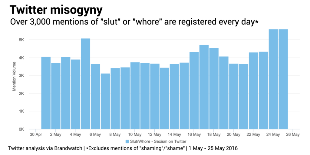 Twitter misogyny mention voiume