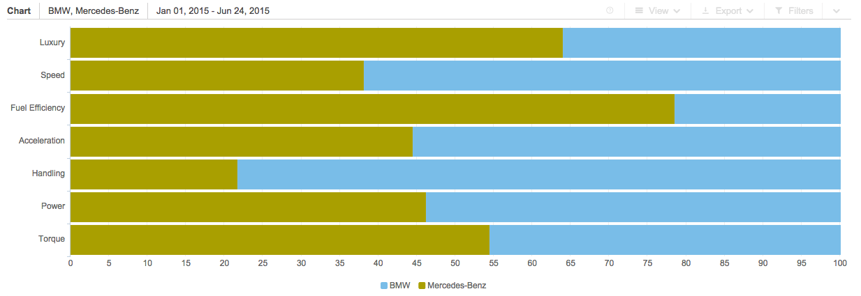 bmw brand analysis The following table illustrates the bmw swot analysis in relation to the uk market: strengths strong brand image strong leadership from chairman of the.