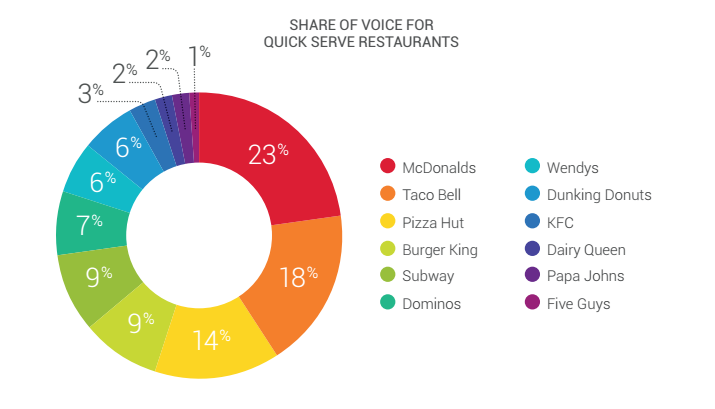Medir Share of voice con las redes sociales