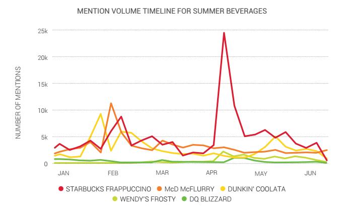 Medir Share of voice de las bebidas del verano
