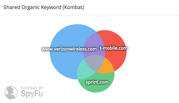 Shared organic keyword share of voice graph