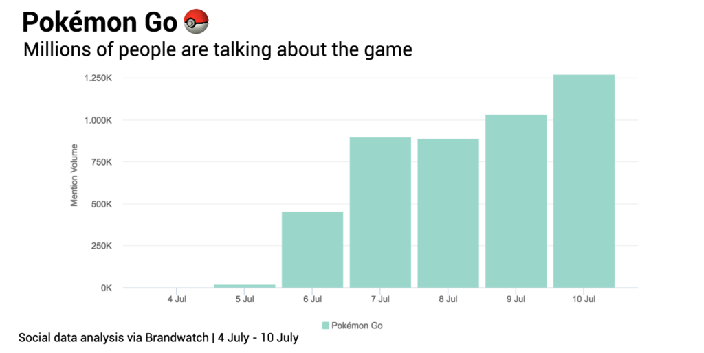 Pokemon mention volume