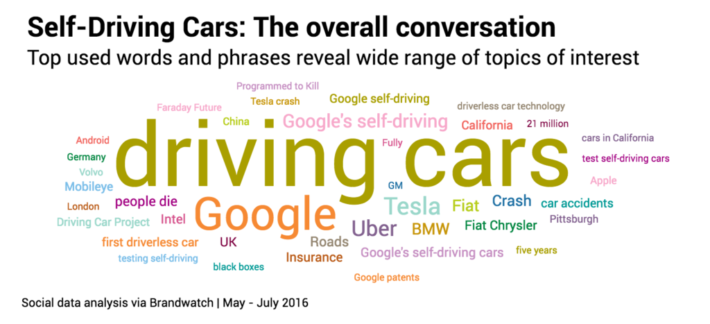 Topic self driving cars