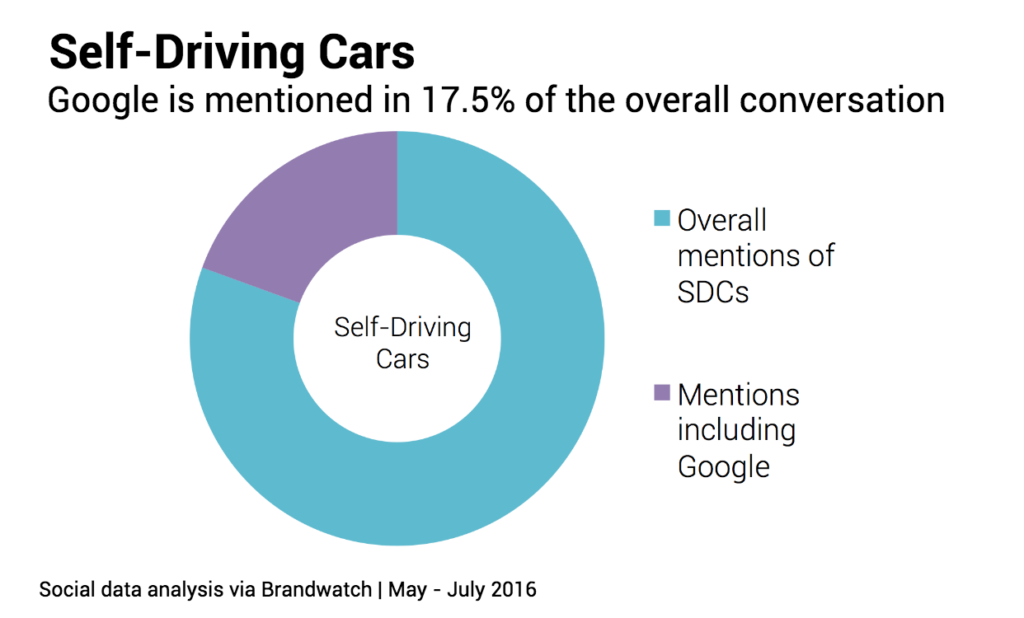 google mentions in self driving cars